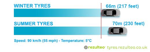Winter tyres vs summer tyres braking distances