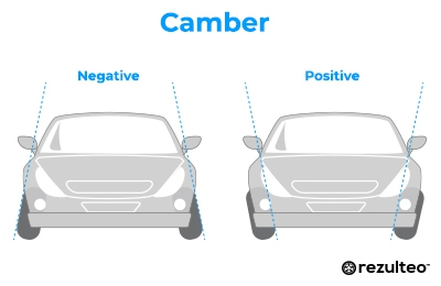 Camber is the vertical tilt of the wheel in relation to the ground
