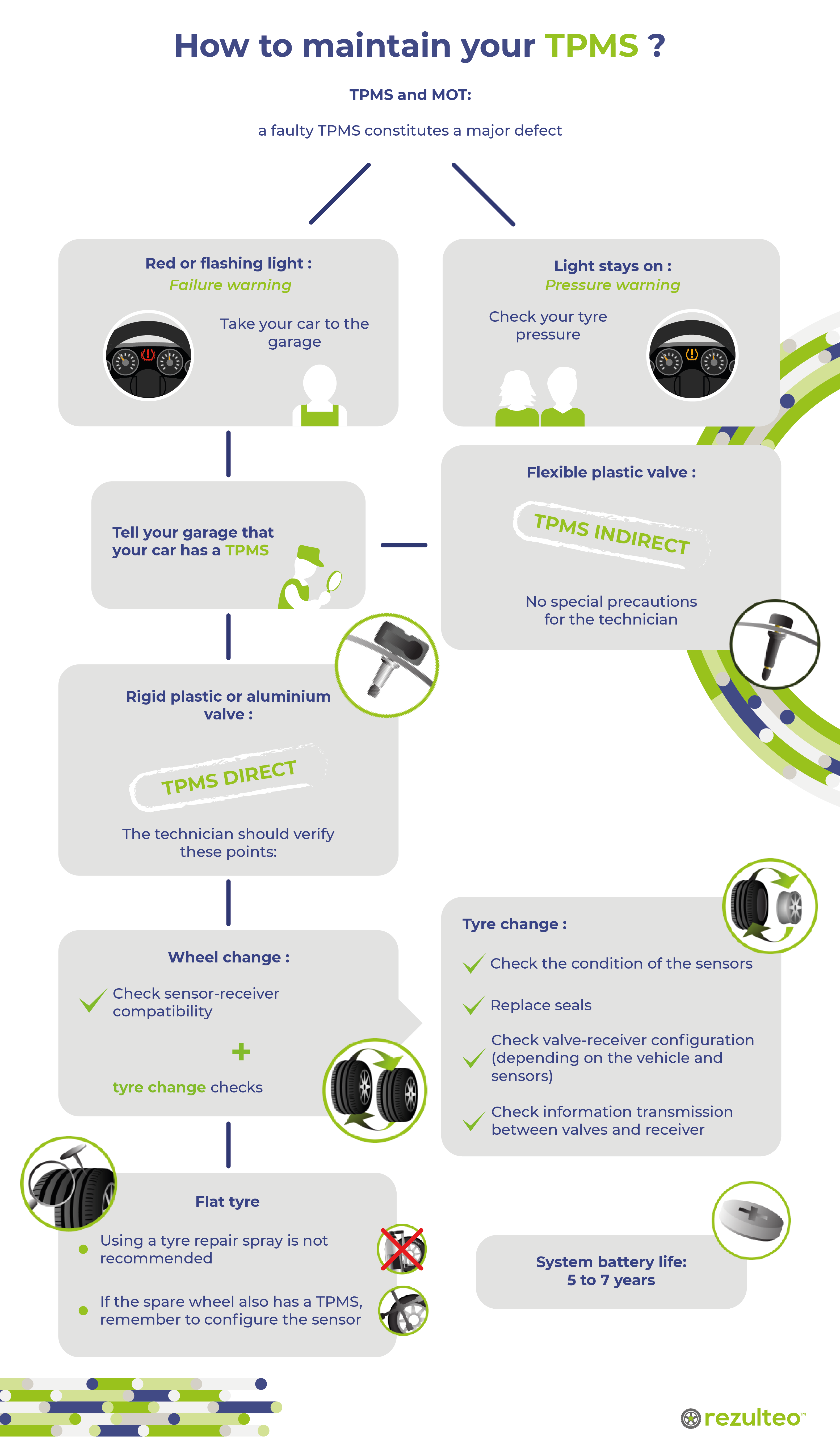 How to maintain your TPMS
