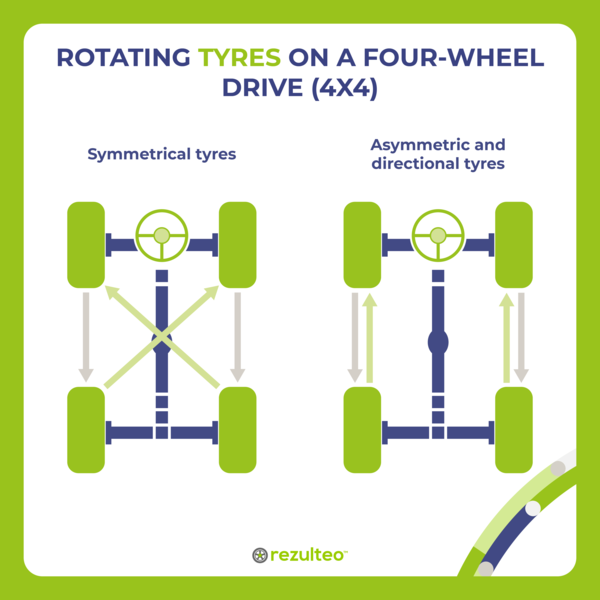 Rotating tyres on a four-wheel drive (4x4)