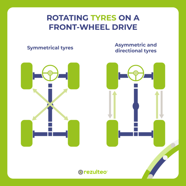 Rotating tyres on a front-wheel drive