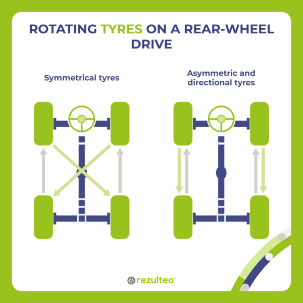 Rotating tyres on a rear-wheel drive