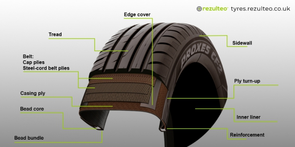Structure of a tyre