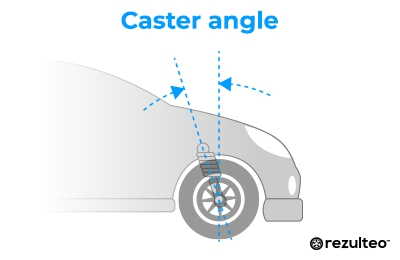 The castor angle is the difference between the wheel pivot axis and the vertical