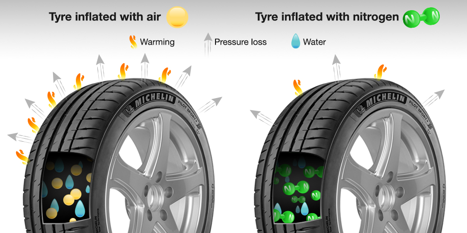 Tyre inflated with air or with nitrogen