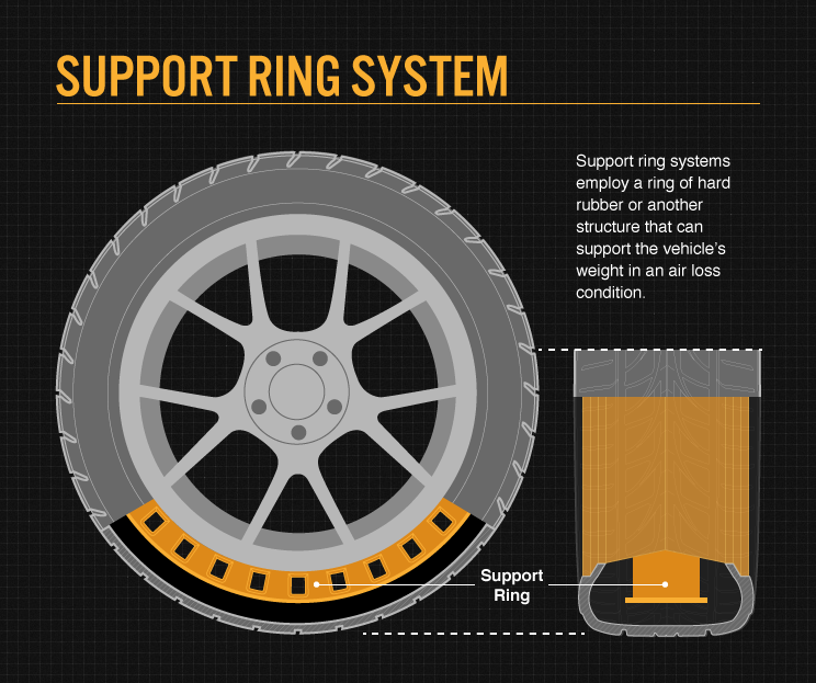 Tyre-runflat-support-ring-system