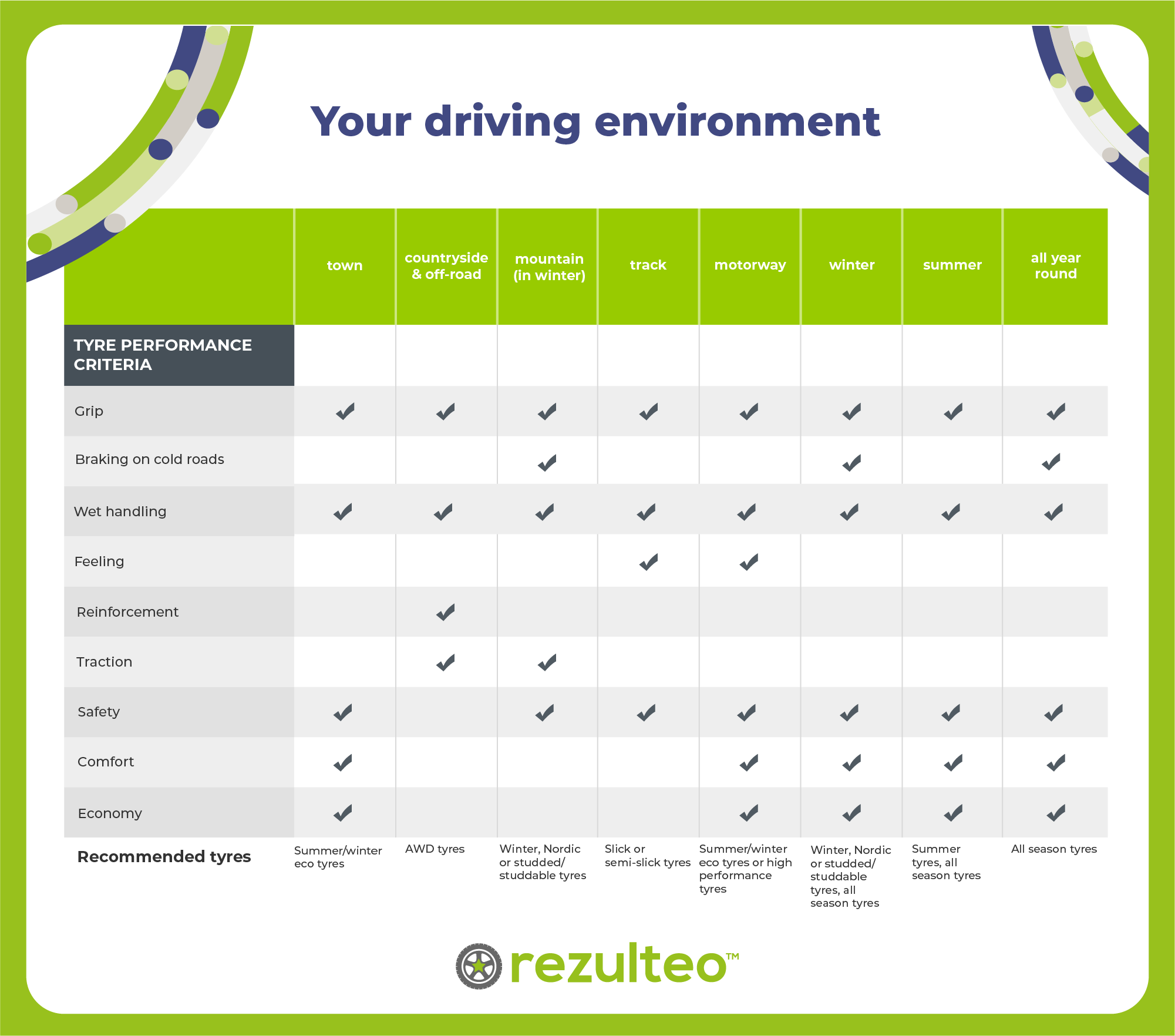 Your driving environment